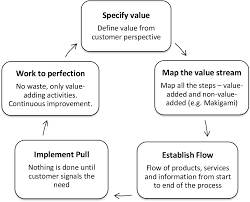 Pdf Business Process Improvement Using Lean Six Sigma An