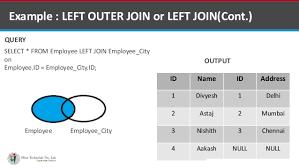 Types Of Sql Joins Venn Diagram Sql Joins Using Venn Diagrams