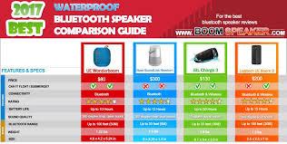 Best Waterproof Bluetooth Speaker Comparison Guide 2017