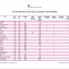 Soap Oil Properties Chart Oil Saponification Values Sap Properties And Availability