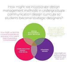 Define Communication Design Start Making Sense Maria Theron