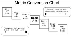 Metric Measurement Conversion Chart For Kids Metric System Chart For Kids Kids