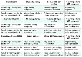 Recommended Dosage Of Cbd Oil Cbd Oil Dosage Guide How