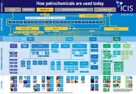 Petrochemical Products Chart Icis Petrochemicals Flowchart Icis