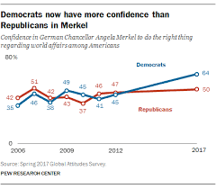 Merkel Approval Rating Chart 2018 6 Charts On How Germans Americans View One Another Pew
