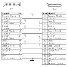 dvi to hdmi pinout schematic wiring diagrams best hdmi to dvi wiring diagram wiring diagrams best dvi to vga pinout dvi to hdmi pinout schematic