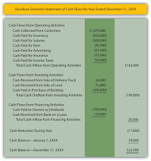 Reporting A Balance Sheet And Statement Of Cash Flows Flow Direct