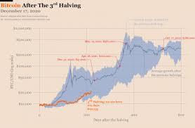 In both crashes, bitcoin crashed around day. Bitcoin Will Rise Above 100 000 In 2021 Nasdaq