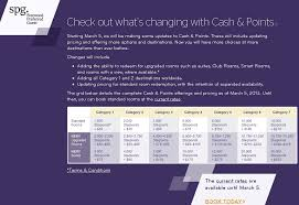 Spg Cash And Points Chart Starwood Cash And Points Devaluation And Faq
