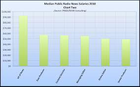 newsroom salaries local npr median public radio salaries