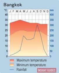 Bangkok Climate Chart A Little Bit About Bangkok A Fine Wordpress Com Site