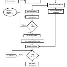 Defect Management Process Flow Chart Causes And Effect Diagram Of Welding Defects Download