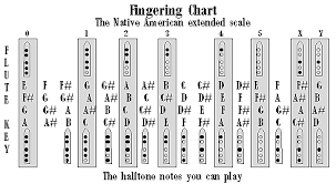 Native American Flute Notes Chart Pin On Flute