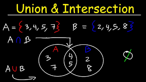 Union And Intersection Of Sets Venn Diagram Intersection Of Sets Union Of Sets And Venn Diagrams