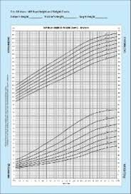 Revised Indian Academy Of Pediatrics 2015 Growth Charts For