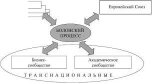 Болонский процесс в контексте современной глобализации реферат вы  болонский процесс в контексте современной глобализации реферат