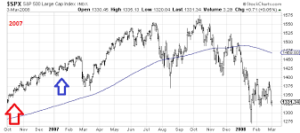 Is The 200 Day Moving Average The S Ps Line In The Sand