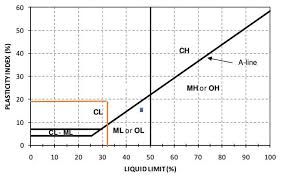 Soil Classification Chart Uscs Determination Of Soil Type Of Waste Sample From Plasticity