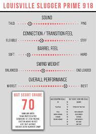 What Pros Wear Louisville Slugger Prime 918 Bat Review By