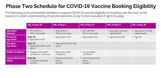 Hillier said final decisions have not been made around how essential workers will be prioritized, outside of healthcare workers. A Week By Week Breakdown Of Who Can Get A Coronavirus Vaccine In Ontario In May 2021 Cp24 Com
