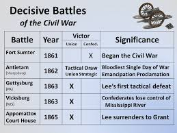 Major Battles Of The Civil War Chart The Civil War Us History Eoc Review Ppt Download