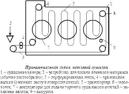 Характеристика оборудования Архангельской ТЭЦ Методы  Процесс сушки протекает за счет конвективного теплообмена в петлевых сушилках 3 и 4 й преспаты между трубами с паром подаваемым из ТЭЦ и воздухом