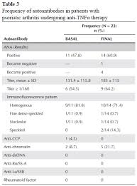 Ana Titer And Pattern Extraordinary Autoantibodies In Patients With Psoriatic Arthritis On AntiTNFα Therapy