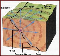 earthquakes and their causes   free zimsec revision notes and past    earthquake diagram  image credit diagramsite