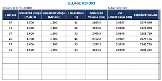 Astm Equivalent Material Chart Cargo Calculations On Tankers With Astm Tables Here Is All