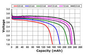 9v Battery Mah Chart How Do I Know How Much Charge A Battery Has Left
