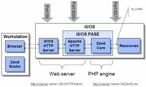 php on i5 os a whole new stack it jungle as you can see from the diagram in addition to the zend core product the apache web server is also installed in the pase environment the i5 os