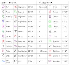 In Depth Horoscope Chart 36 Skillful Astrology Chart Horoscope
