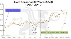 30 Year Gold Chart Gold Seasonal 30 Years Usd Chart Of The Week Bmg