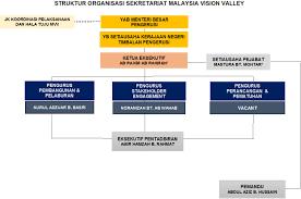 Negeri Sembilan Government Official Portal Malaysia Vision