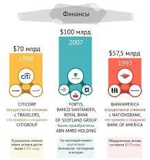 Самые масштабные слияния и поглощения в истории  слияния и поглощения m a в 10 ключевых отраслях Самые большие сделки происходят конечно в нефтегазовой отрасли телекоммуникациях и секторе