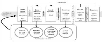 Evaluation Design And Methodology Pdf A Design Science Research Methodology For Information