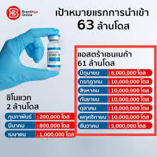 วัคซีนบริษัทแอสตร้าเซเนก้าของประเทศ... - หมอมนูญ ลีเชวงวงศ์ FC