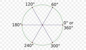 Radian Angle Chart Radian Degree Angle Unit Circle Png 585x480px Radian