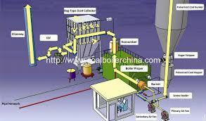 coal fired steam boiler wiring diagram coal wiring diagrams