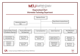 Organizational Chart For Information Technology Department