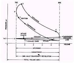 mechanical technology sketch p v diagram of petrol engine p v diagram of petrol engine cycle