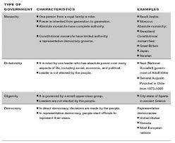 direct and representative democracy venn diagram politics of qatar wikipedia based on the information in the diagram