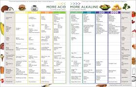 Acid And Base Foods Chart Alkaline Food Chart Dr Russell Jaffe