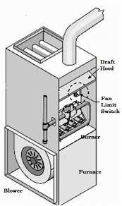 why does my furnace blower run constantly minneapolis saint source