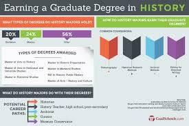 masters in history masters degrees in history programs history masters degree program information