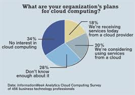 Chart On Cloud Computing Time To Think About Cloud Computing Informationweek