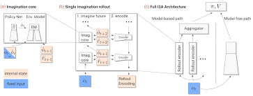 figure 47 figure 1 i2a architecture the cirflex notation is used to indicate imagined quantities a the imagination core ic predicts the next