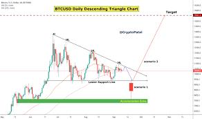 Bitcoin Euro Price Chart Page 2 Btc Eur Bitcoin Euro Price Chart Tradingview