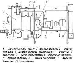 Дипломная работа Оценка эффективности инвестиционного проекта  Дипломная работа Оценка эффективности инвестиционного проекта строительство парогазовой установки мощностью 410 МВт ru