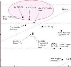 Materials Selection Chart For High Fi Eld Magnet Development